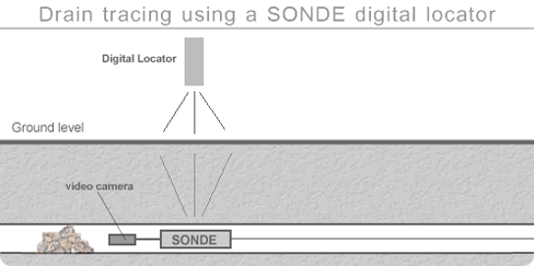 sonde radio drain tracing