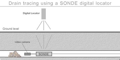 sonde radio digital locator
